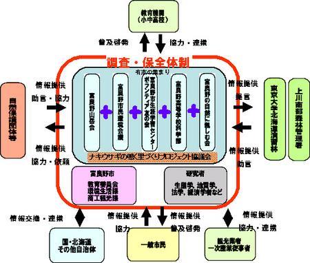協議会のイメージチャート